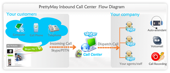 pmcc_inbound_flow